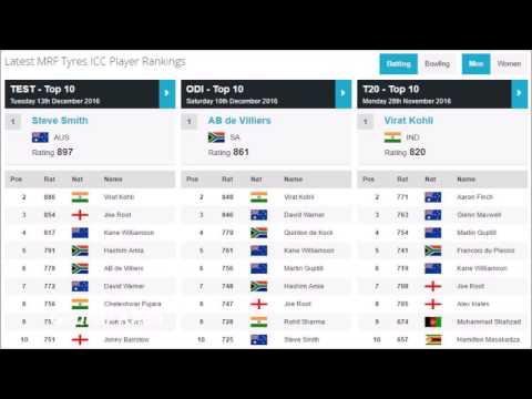 Virat Kohli's Career Best ICC Ranking: Test, ODI, T20