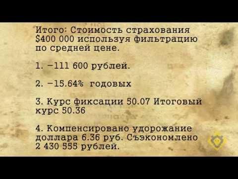 Расчет стоимости хеджирования валютных рисков.