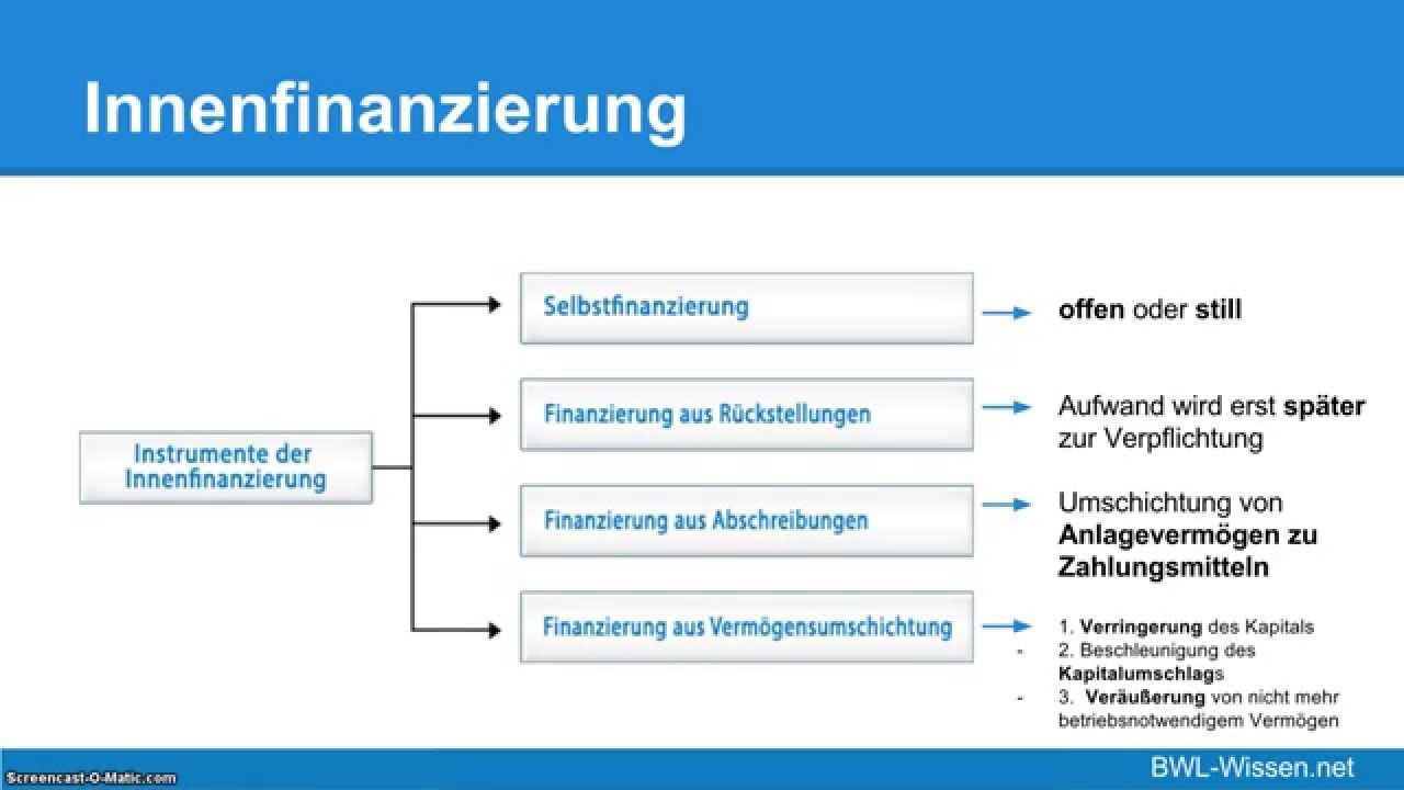 Finanzierung einfach erklärt (Innenfinanzierung