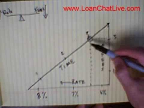 Live Mortgage Chat: Rates Vs Fees Using The Time Value