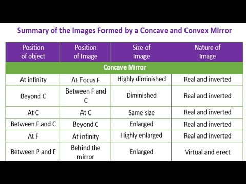 formation of different types of images by concave mirror