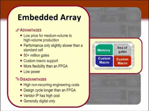 What is the Difference Between an FPGA and an ASIC - (Part 1, Ch 1)