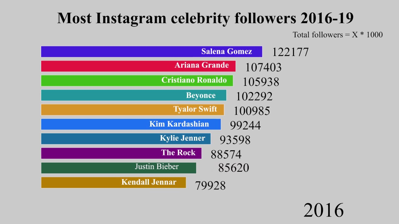 Most Followers Instagram