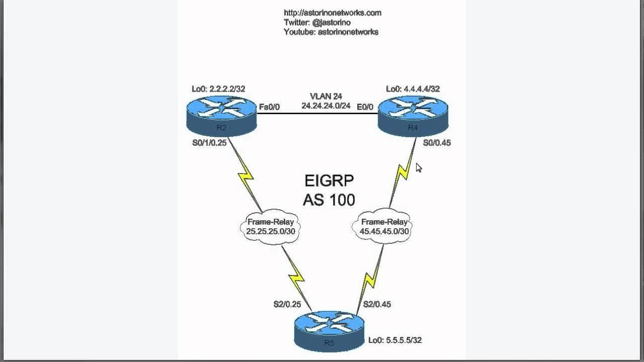 EIGRP Stub Routing
