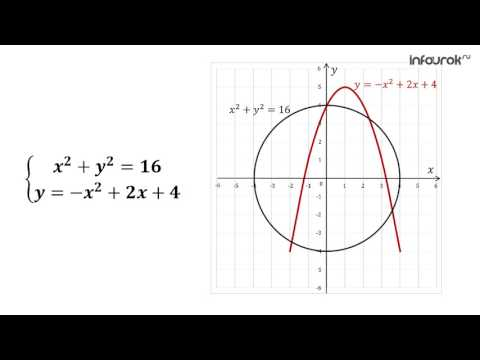 Видеоуроки графический метод