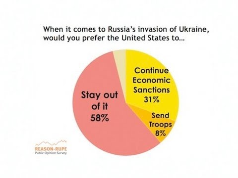 Russian Invasion Won't Affect Public Opposition to Intervention in Ukraine: Reason-Rupe Poll