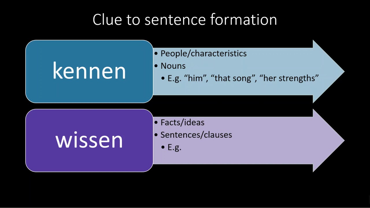 How to talk about knowing in German - YouTube