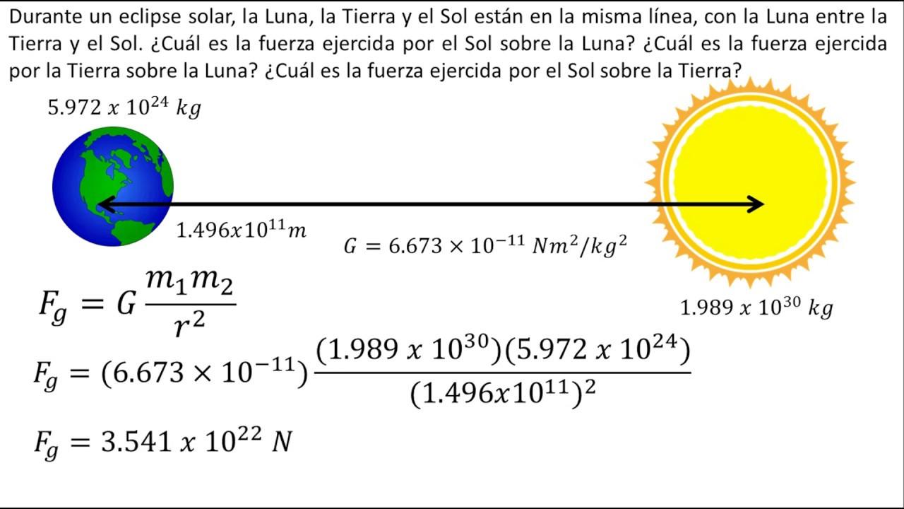 Resultado de imagen para ley de gravitacion universal