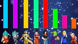 Universe 7 Team POWER LEVELS + RANKING thumbnail