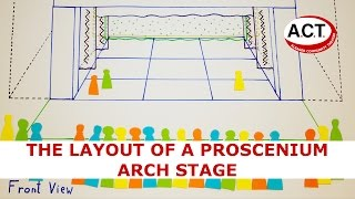 The layout of a proscenium arch stage