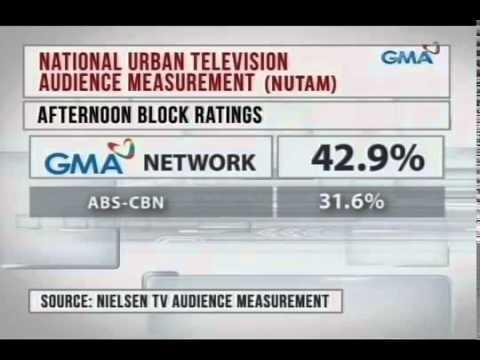 GMA Network, nananatiling leader sa Urban Luzon at Mega Manila!