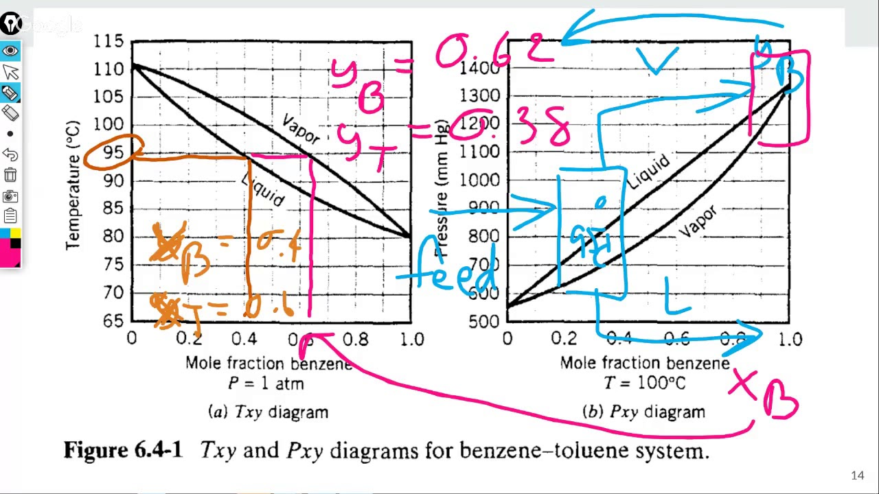 Use t xy diagram to determine bubble and dew point of benzene use t xy diagram to determine bubble and dew point of benzene toluene mixture pooptronica Image collections
