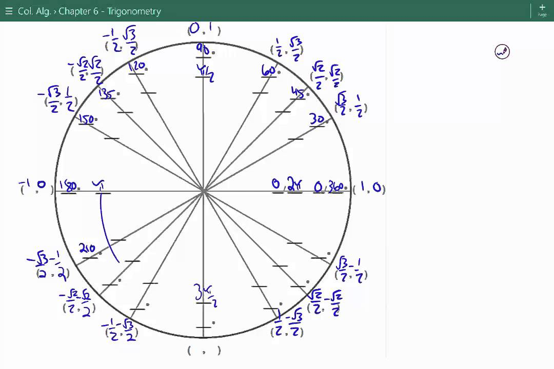 how to find coordinateon a unit circle