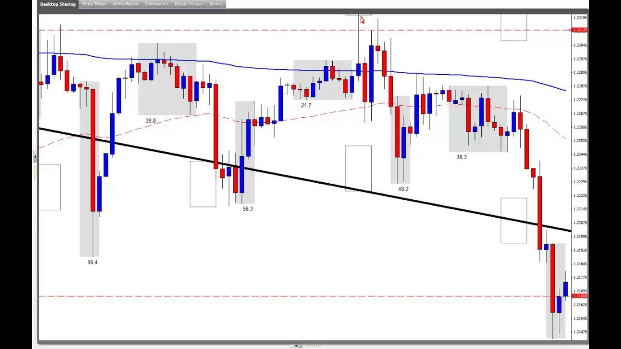 Introduction To Forex Bank Trading Strategies January 13th 2017 You