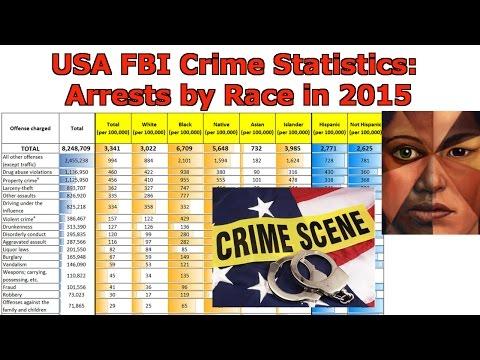 USA FBI Crime Statistics: Arrests by Race in 2015