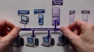 Wie funktioniert die openthinclient Software