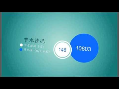 Water resource in Beijing