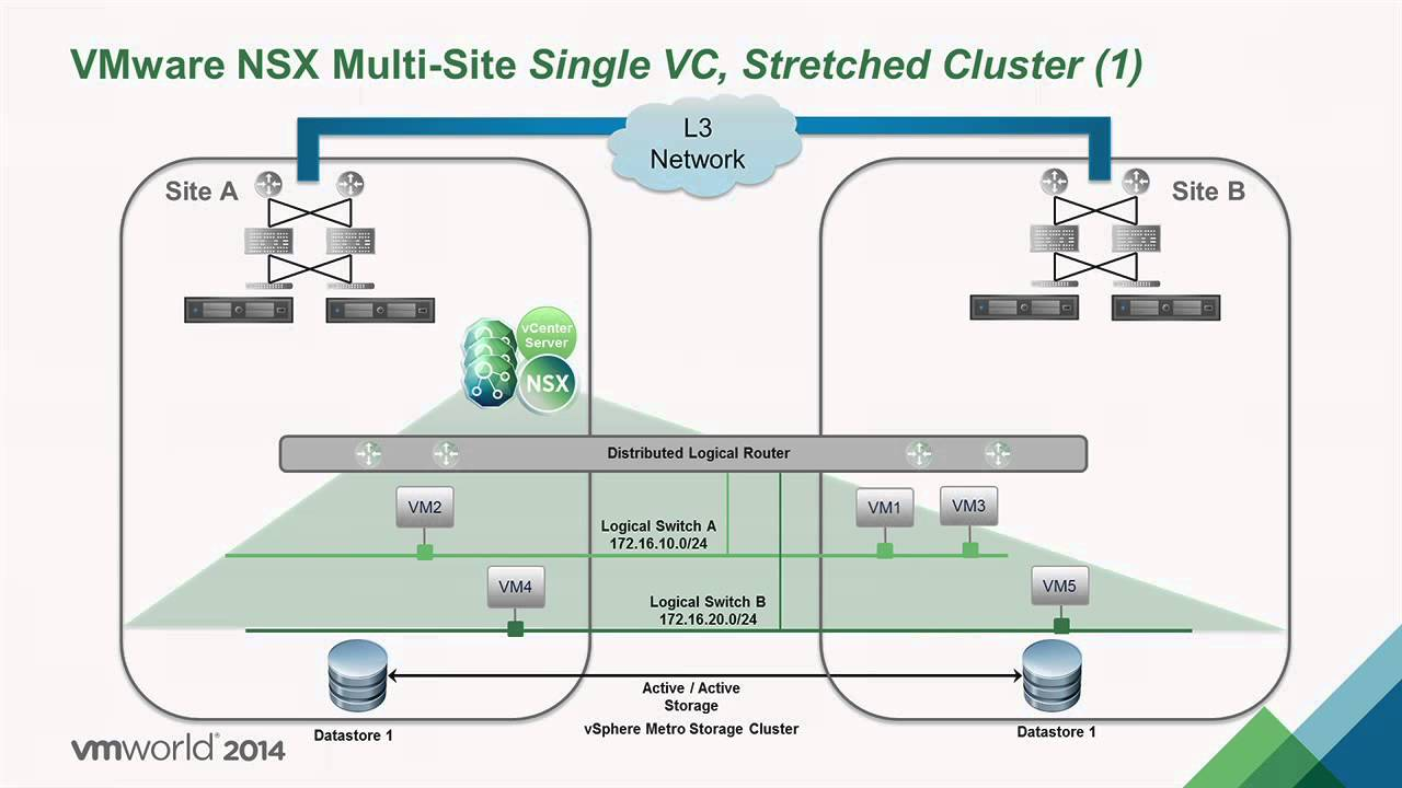 active active data center VMworld 2014: NET1974 - Multi Site Data Center Solutions with VMware ...