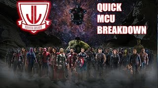 The Marvel Cinematic Universe in 5 minutes