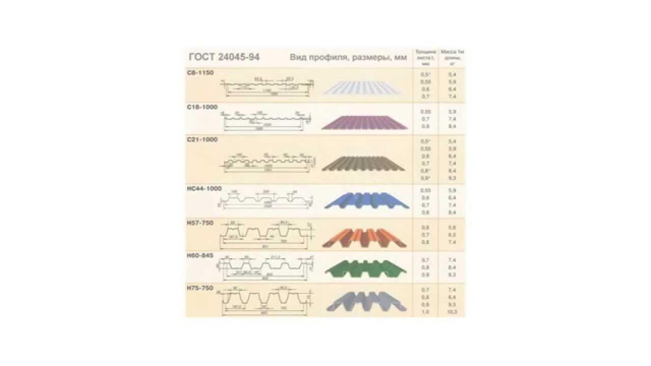 Размеры профнастила - длина, ширина, вес