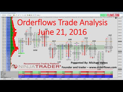 Orderflows Trade Analysis June 21, 2016 Emini Sp SGX Nikkei Corn Futures Market Recap With Order Flo