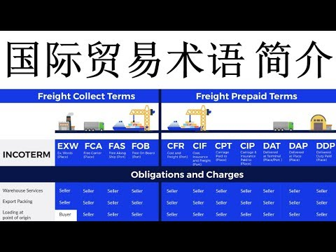 IncoTerms 2010 Explained in Chinese for Import Export Shipping