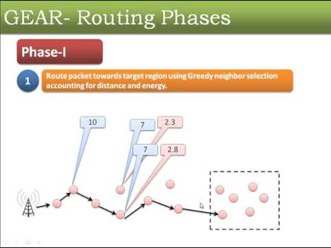 GEAR(Geographical Energy Aware Routing)- Routing Protocol for Wireless Sensor Network