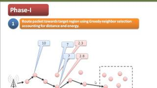 gear geographical energy aware routing routing protocol for wireless sensor network