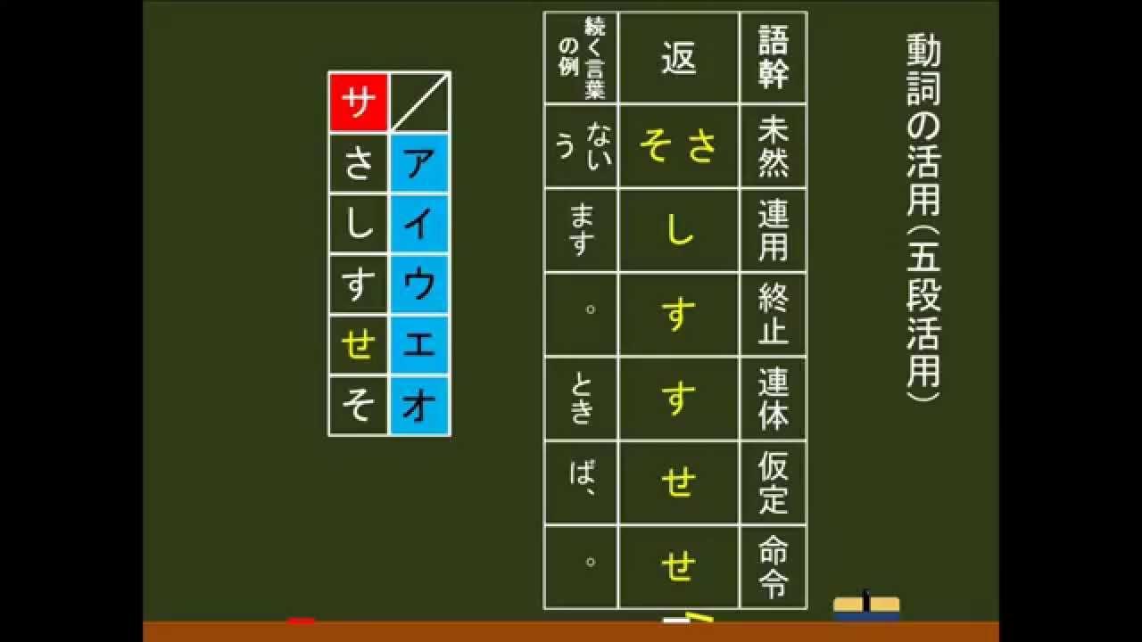 〔國語・文法〕 動詞:五段活用 -オンライン無料塾「ターン ...