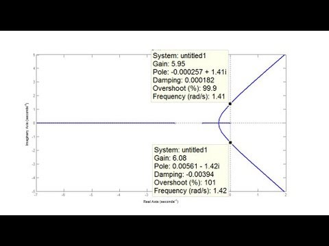 Find Range of Gain K For Stability Using Root Locus Plot - YouTube