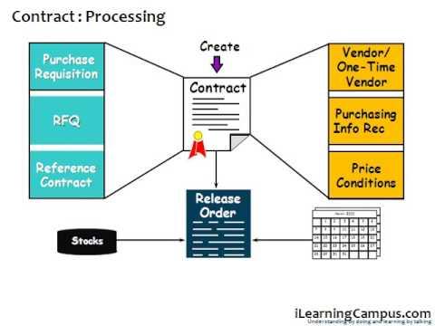 SAP Material Management (MM) Outline agreement (Contract) - YouTube - contract management agreement