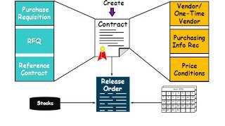 (Sözleşmeli)SAP Malzeme Yönetimi (MM) Çerçeve Sözleşme