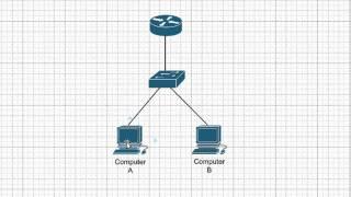 CCNA Training CBT - ARP, RARP, and Proxy ARP