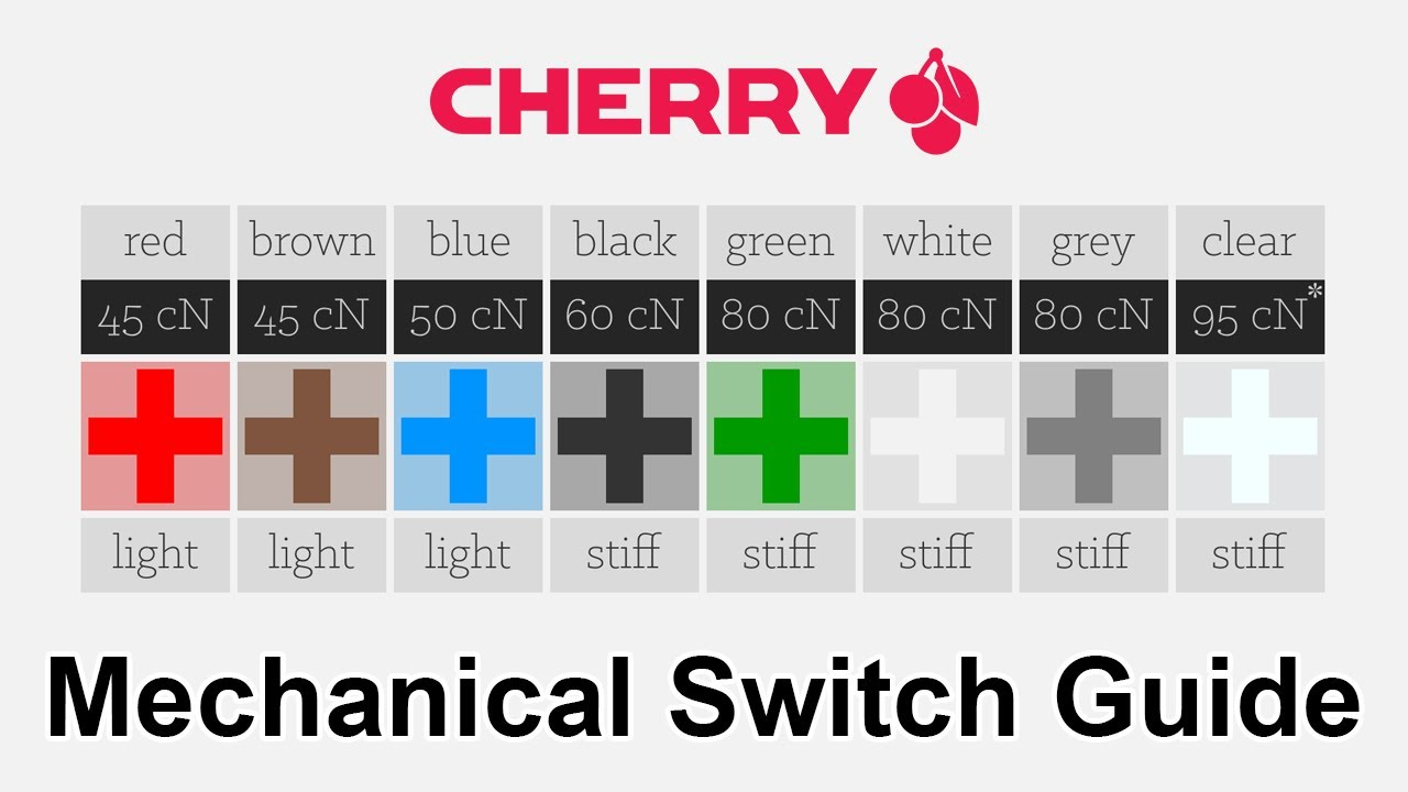 What Cherry MX Switches Should I Buy? - YouTube