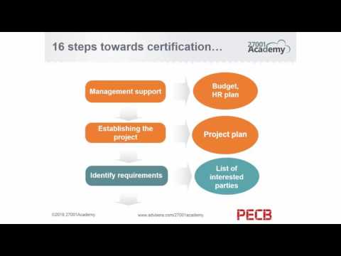Implementation the ISO 27001