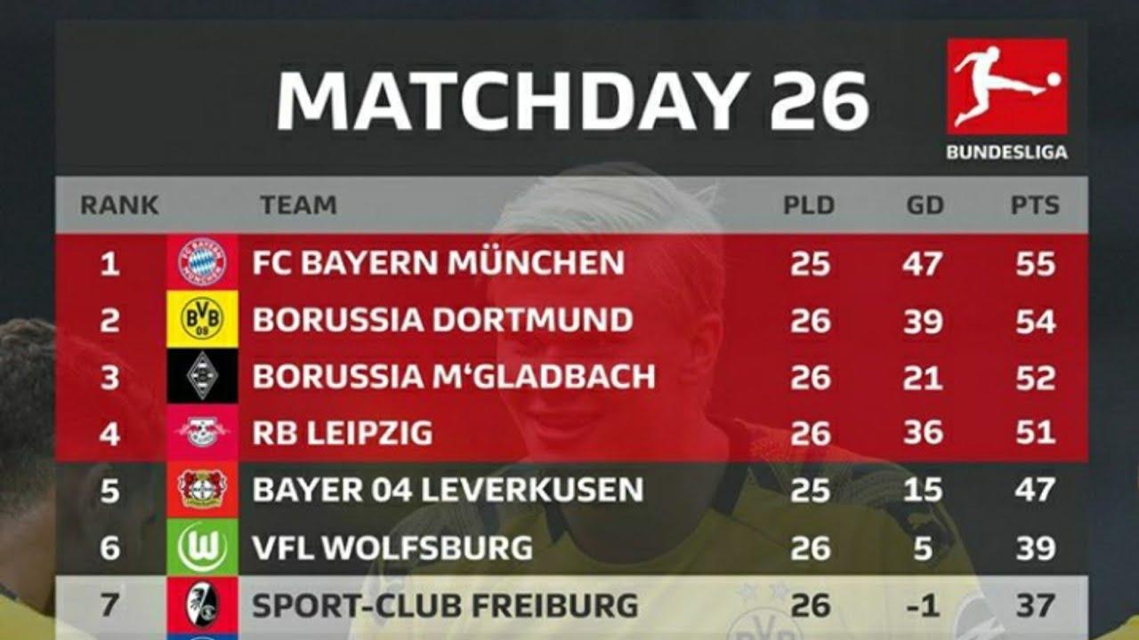 Bundesliga Berlin