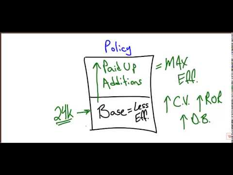 Properly Structured Infinite Banking Policy w/PUA