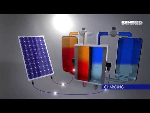 SCHMID Energy Systems: Basics of a Vanadium Redox Flow Battery