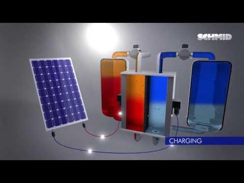 SCHMID Energy Systems: Basics of a Vanadium Redox Flow Battery