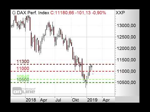 DAX mit roter Wochenkerze! - Morning Call 04.02.2019
