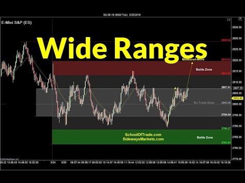 Wide Range Trading Strategy | Crude Oil, Emini, Nasdaq, Gold, Euro