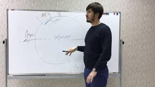 Показатели жизни во внутреннем и внешнем мире / Астрология / Павел Андреев