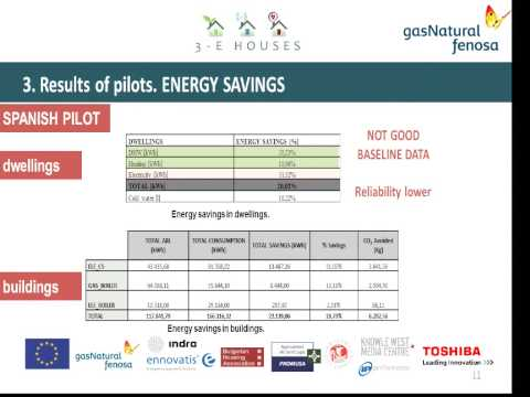 ICTs for residential energy efficiency: lessons learn in terms of energy savings and socioeconomic i