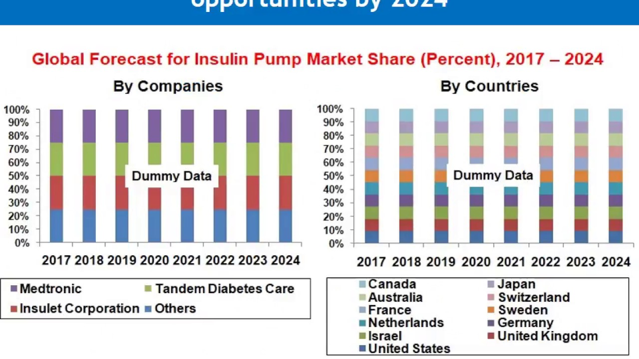 Insulin Pump Market to be US$ 8 Billion by 2024