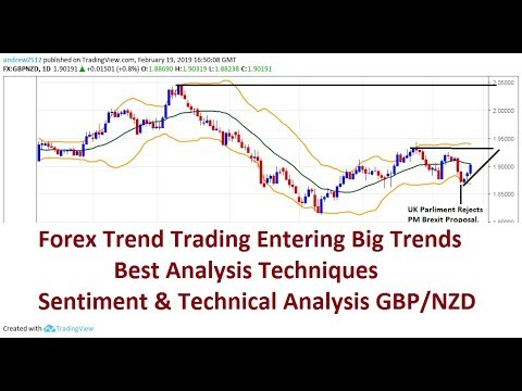 Centement analysis forex sites
