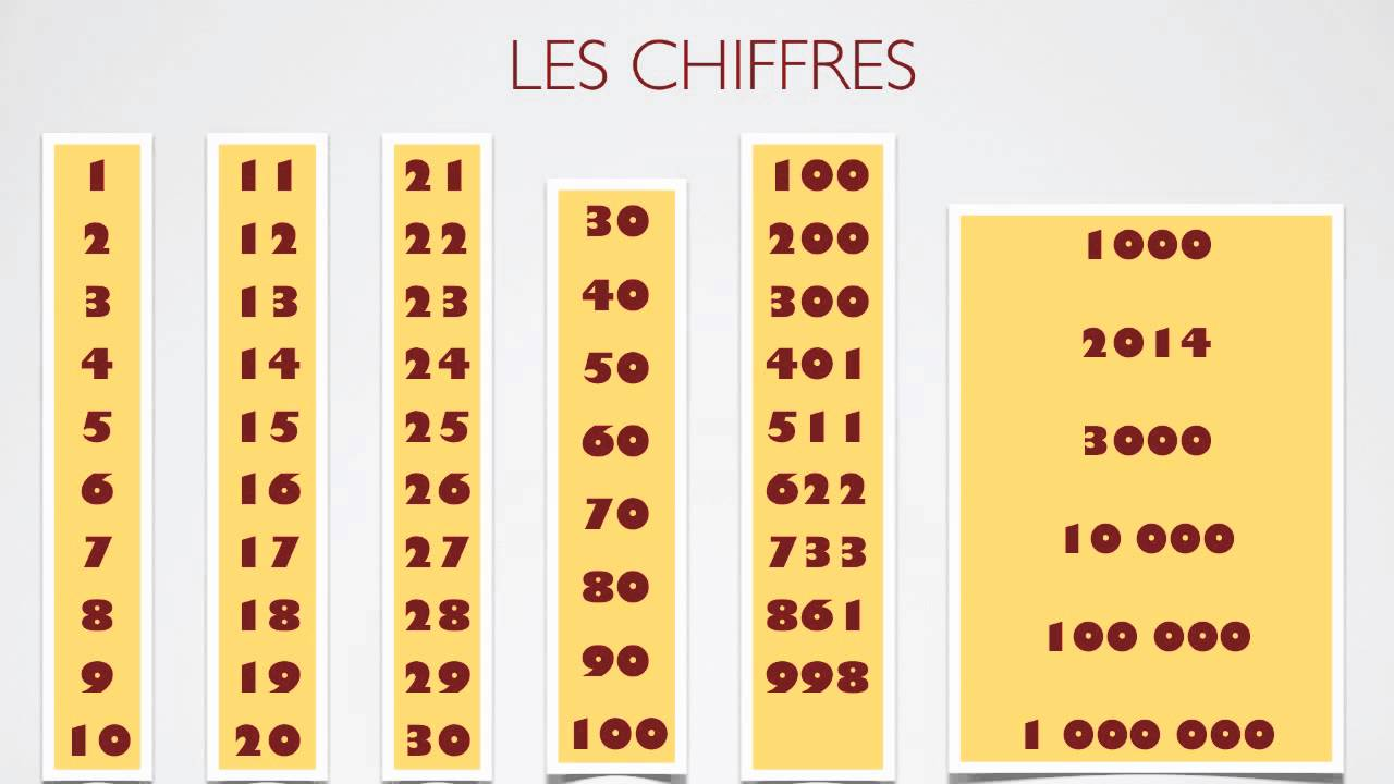 French Letters And Numbers Show