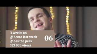 LITHUANIA TOP 40 SONGS - MUSIC CHART (POPNALE LT)