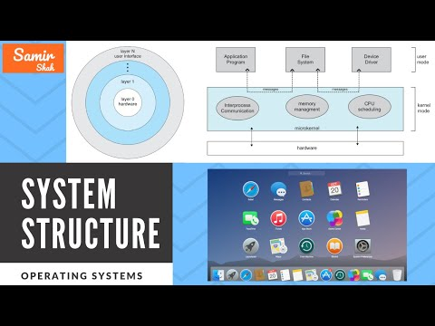 OS - Operating System Structure | Operating Structure
