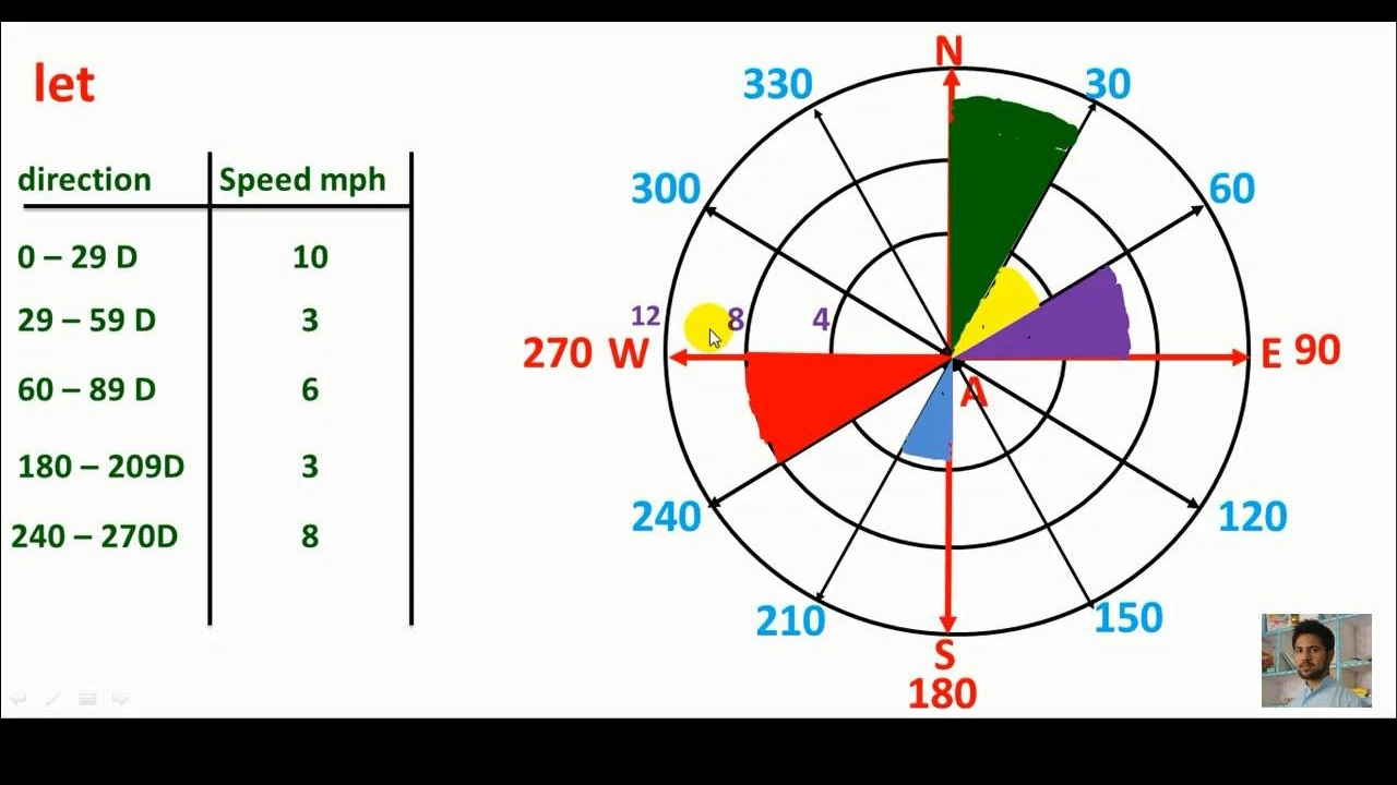 pashto wind rose formation wind rose graph youtubepashto wind rose formation wind rose graph