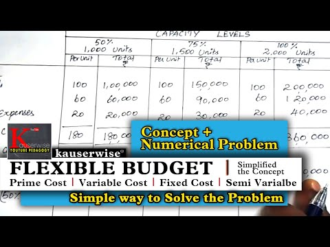 Flexible budget [Prime cost, Variable cost, Fixed cost - Semi variable cost] :-by kauserwise